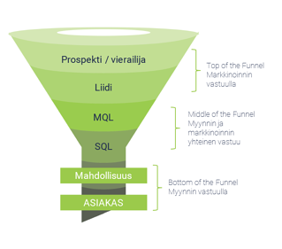 Myynnin ja markkinoinnin funnel: top of funnel, middle of funnel ja bottom of funnel.