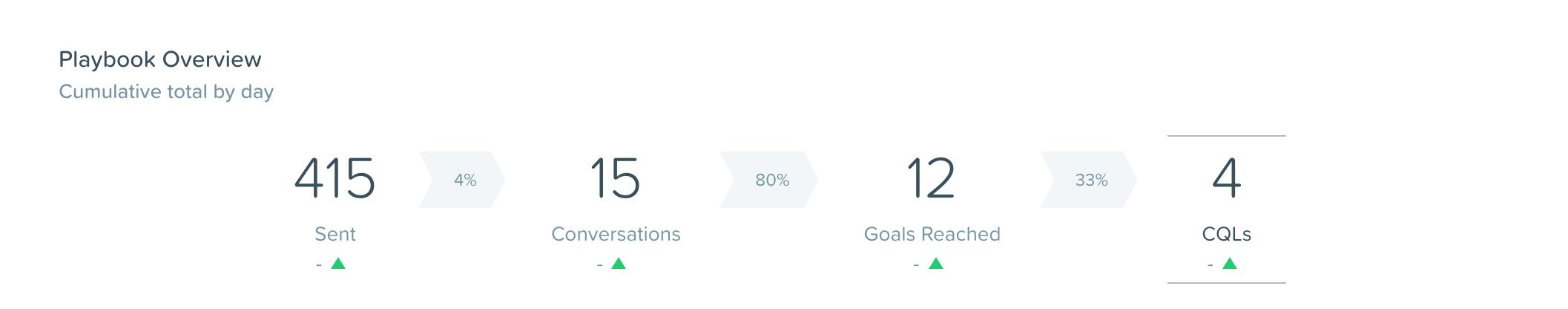 SalesBot luvut yksittäisessä blogitekstissä, syyskuu 2017