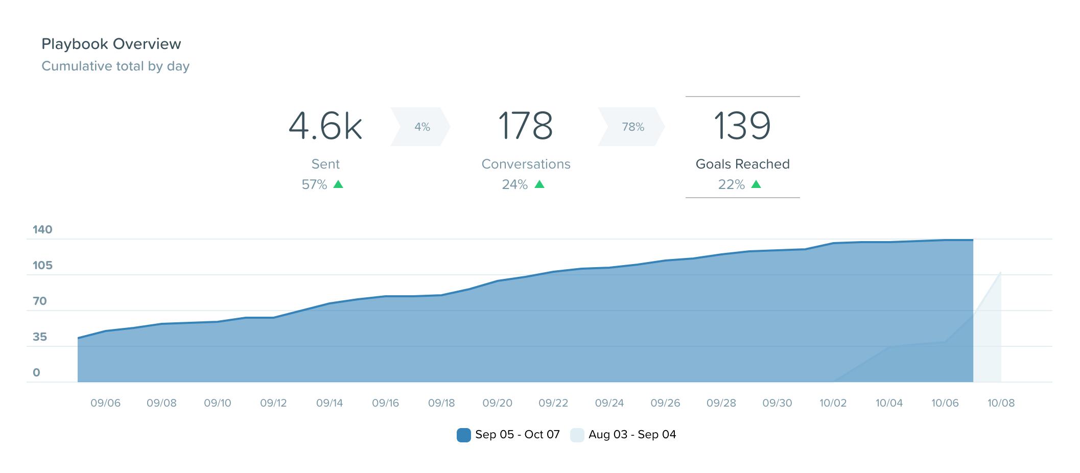 SalesBot luvut syyskuu 2017