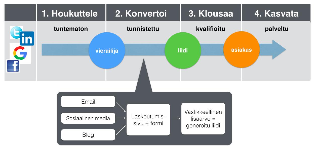Liidejä_inboundmarkkinoinnilla