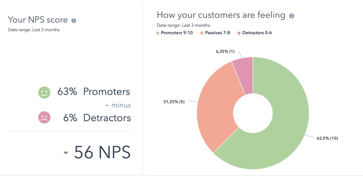 NPS-SalesComm