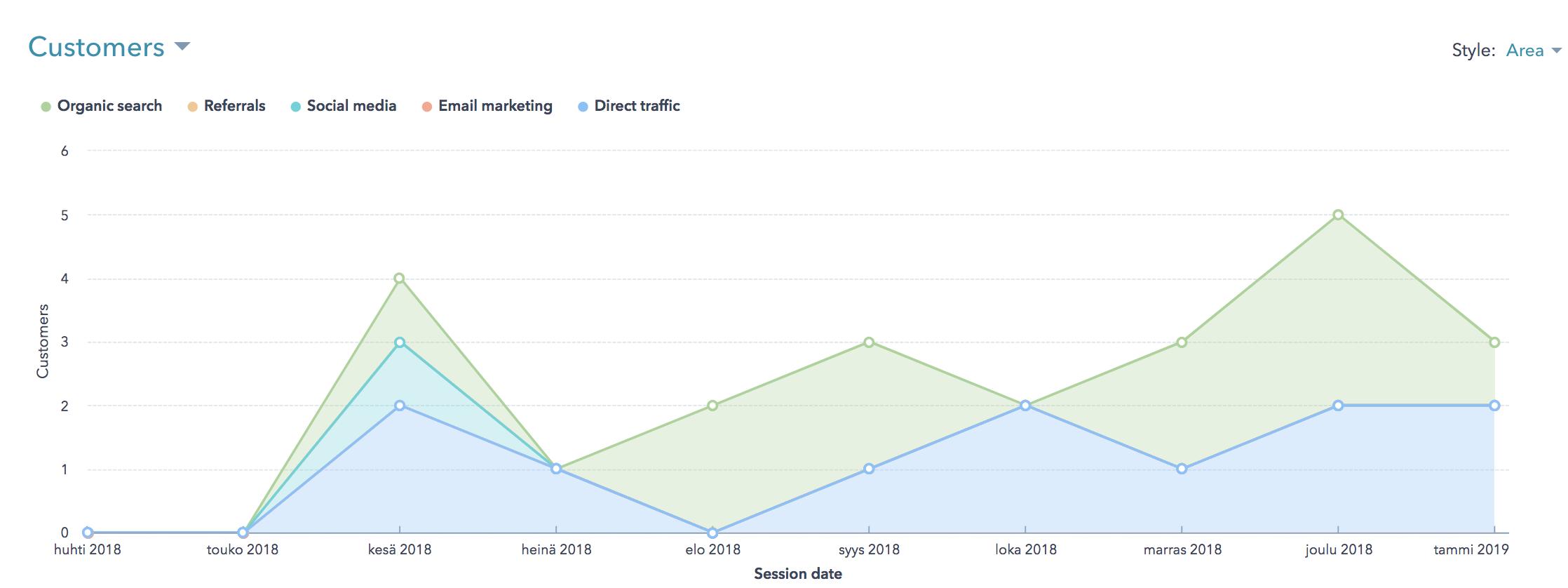 Results_with_inbound_marketing