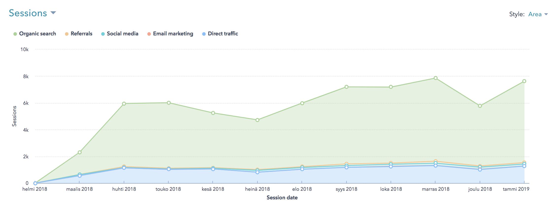 Results_with_inbound_marketing_case_Aikolon