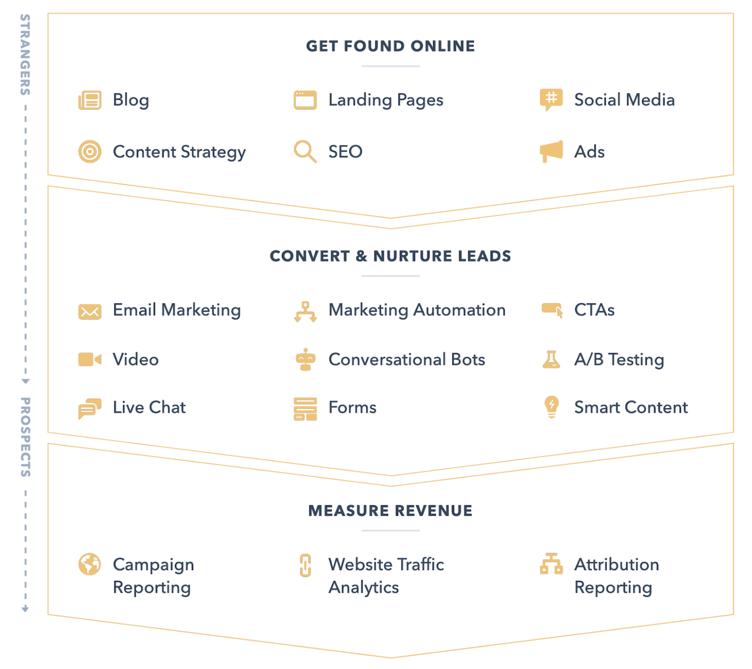 Hubspot_marketing_hub_tools