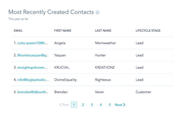 Most recently created contacts.png