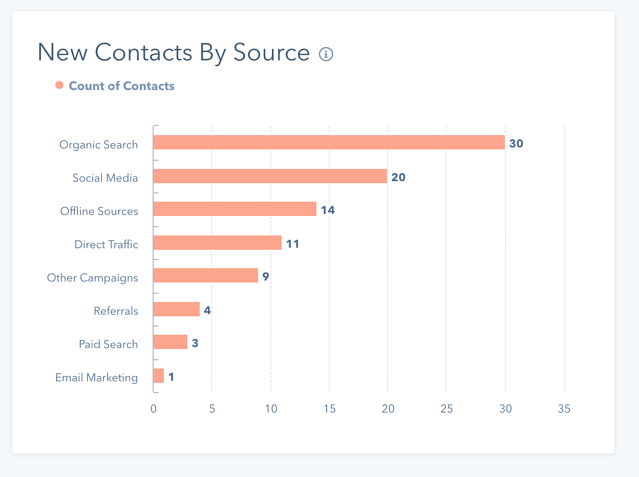 New contacts by source.png