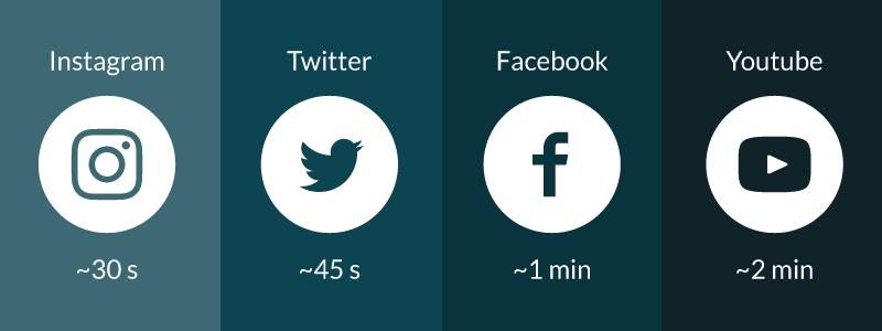 Videoiden suosituskestot sosiaalisessa mediassa
