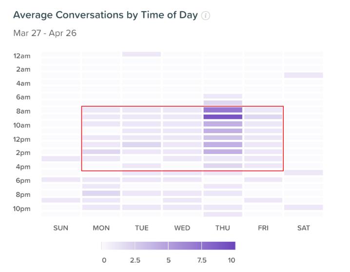 Drift chatbotin käymät keskustelut eri kellonaikoina