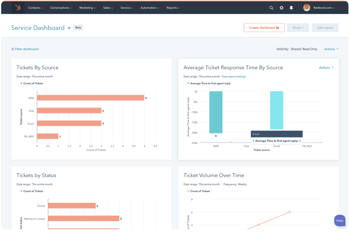 service hub_hubspot_tiketti_sales communications