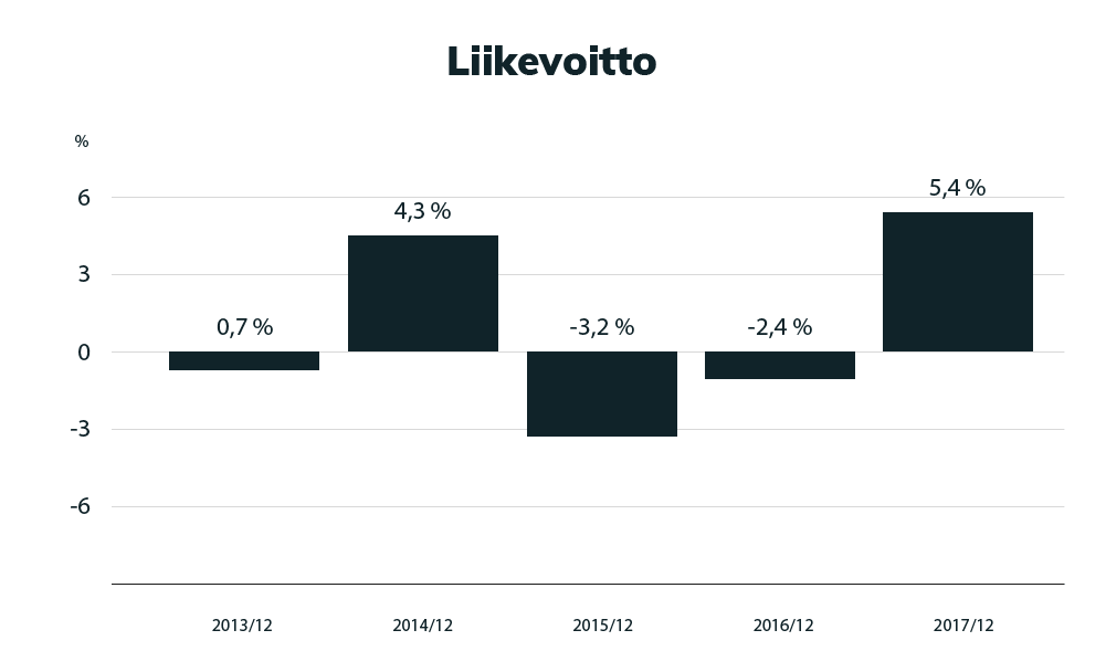 Sales Communications liikevoitto