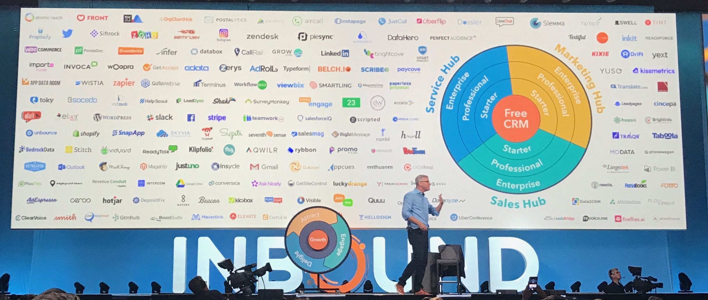 HubSpot integrations | inbound18